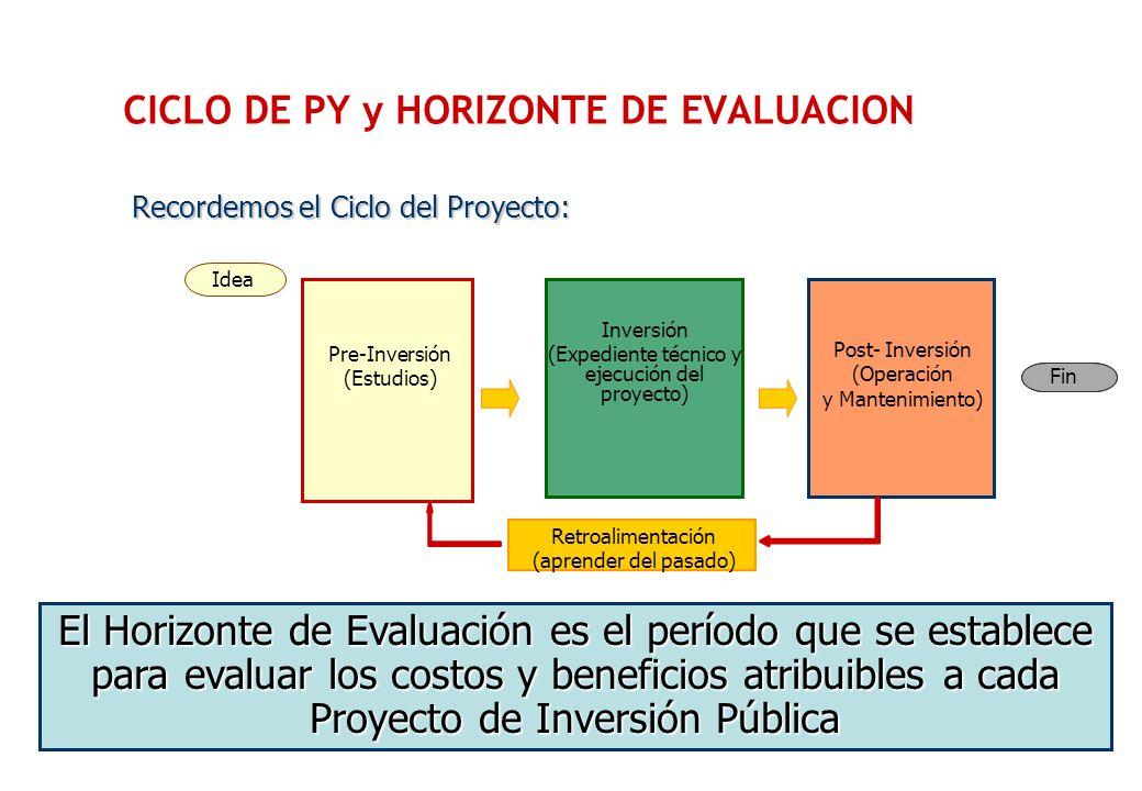HORIZONTE DE EVALUACION El Horizonte de Evaluación es el período de tiempo en el que se desarrollan las etapas de inversión y post-inversión.