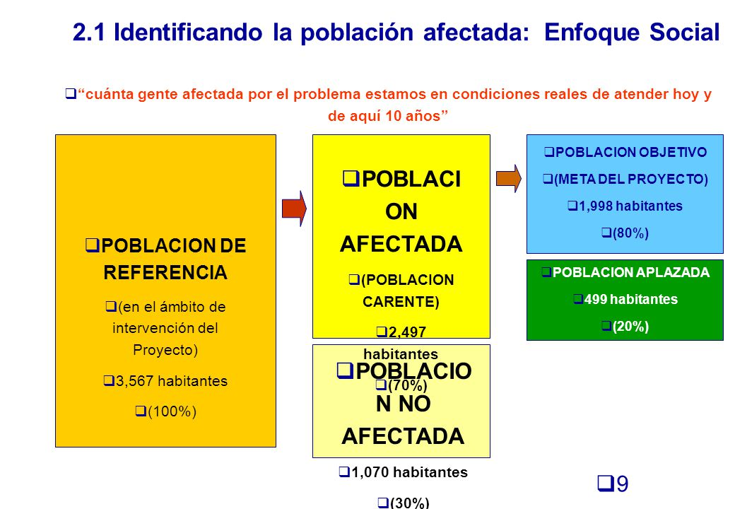 BALANCE OFERTA - DEMANDA Conocer el tamaño del déficit en la provisión del bien o servicio DEMANDA TOTAL (DEMANDA SIT.