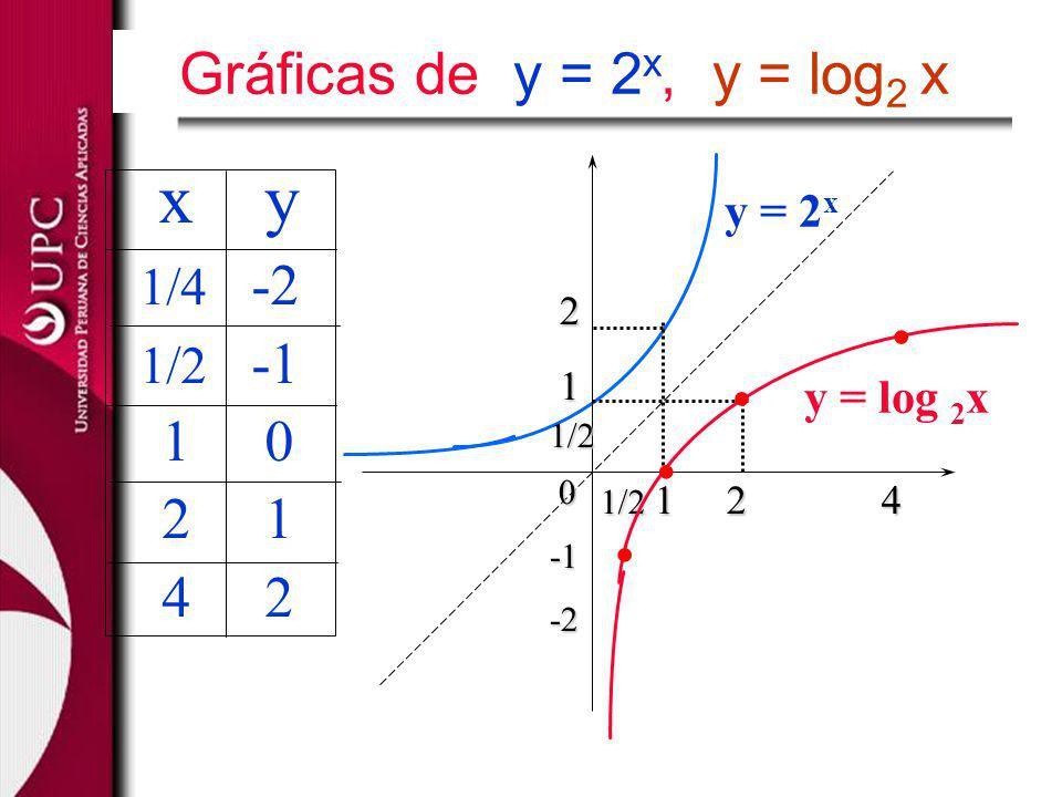 1/2 1 2 4 2 11/2 0-2 y = 2 x y = log 2 x x y 1/4 -2 1/2 -1 1 0 2 1 4 2.... Gráficas de y = 2 x, y = log 2 x