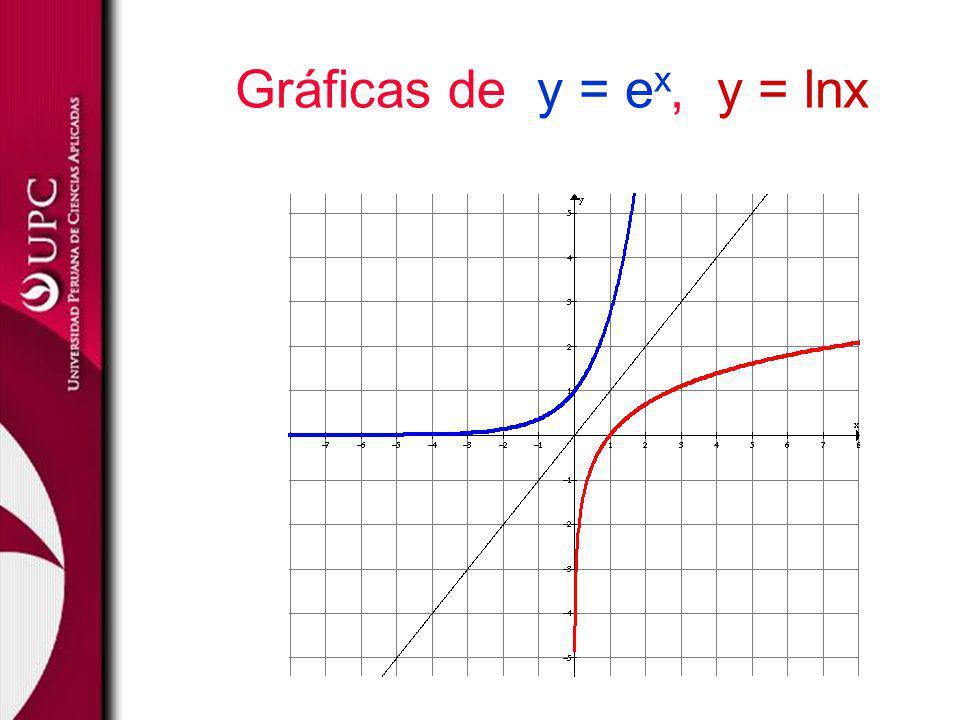 Gráficas de y = e x, y = lnx