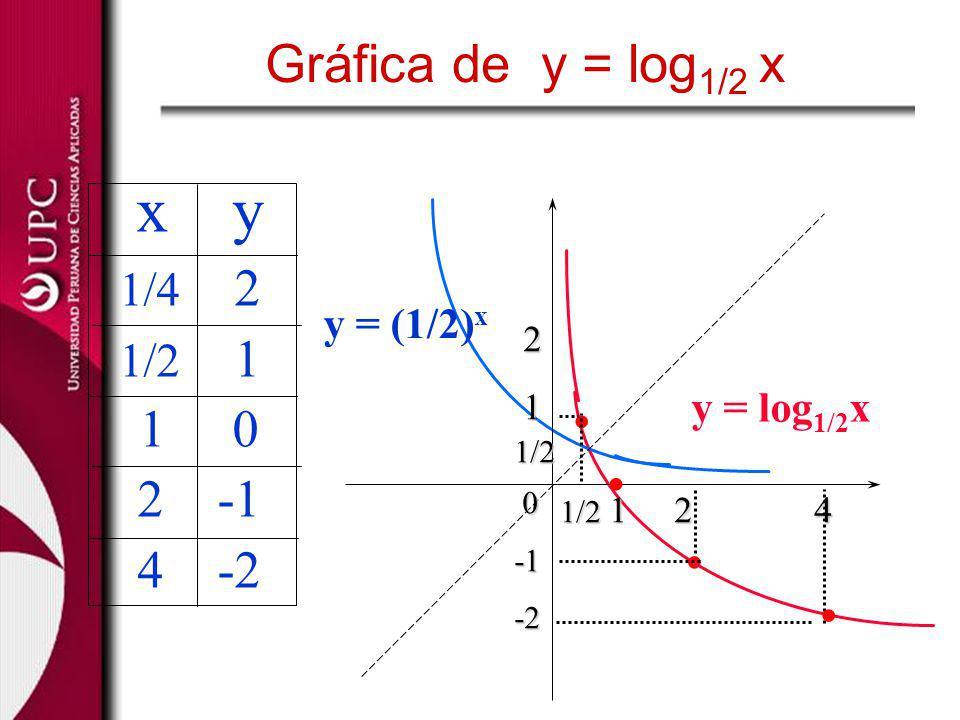 . 1/2 1 2 4 2 11/2 0-2 y = (1/2) x y = log 1/2 x x y 1/4 2 1/2 1 1 0 2 -1 4 -2... Gráfica de y = log 1/2 x