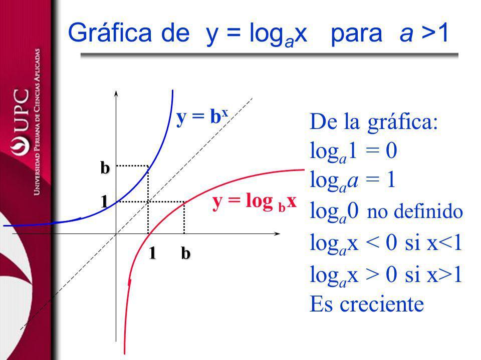 1 b b1 y = b x y = log b x De la gráfica: log a 1 = 0 log a a = 1 log a 0 no definido log a x < 0 si x<1 log a x > 0 si x>1 Es creciente Gráfica de y