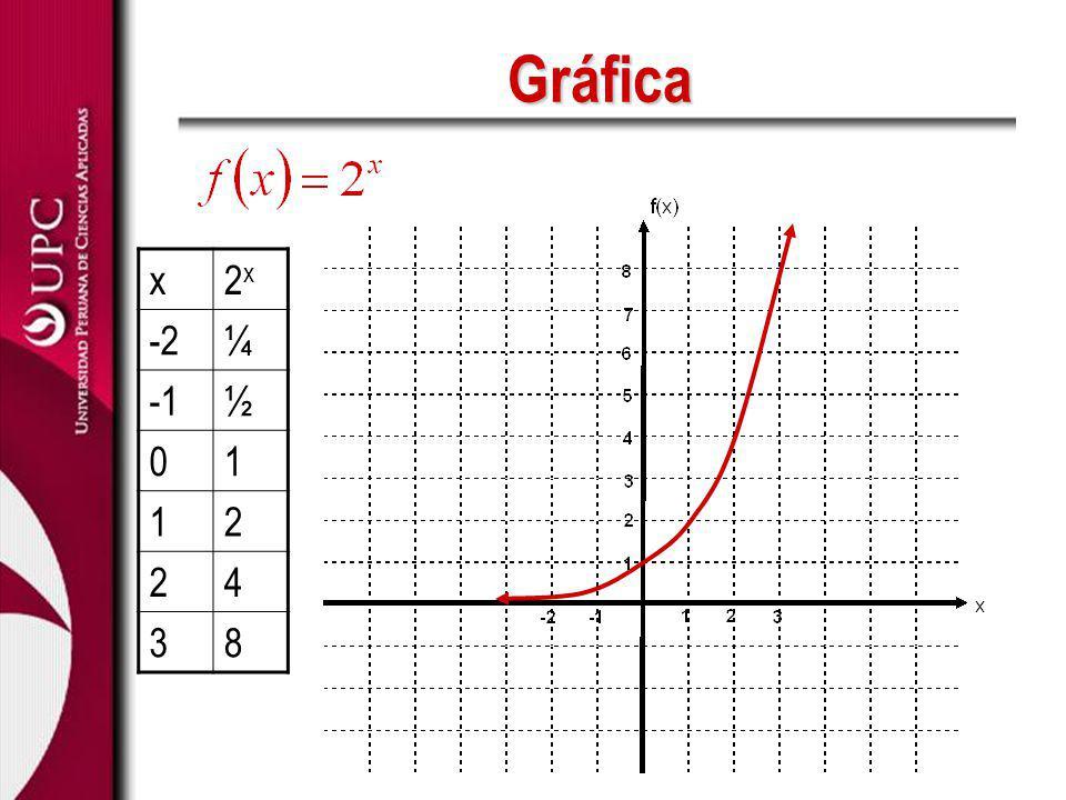 Gráfica x(½) x -38 -24 2 01 1½ 2¼