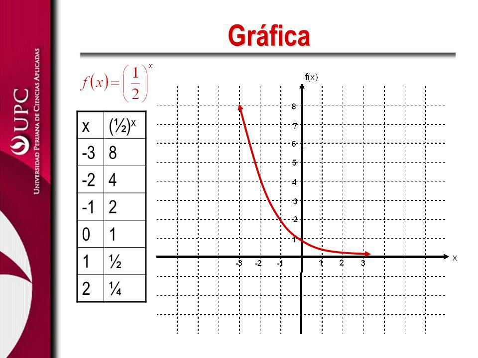 1/2 1 2 4 2 11/2 0-2 y = (1/2) x y = log 1/2 x x y 1/4 2 1/2 1 1 0 2 -1 4 -2...