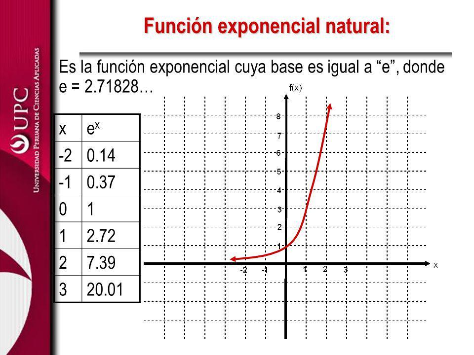 Función Exponencial 1.Graficar: y = e -x 2.Graficar: y = e x+2 3.Graficar: y = e x + 3 4.
