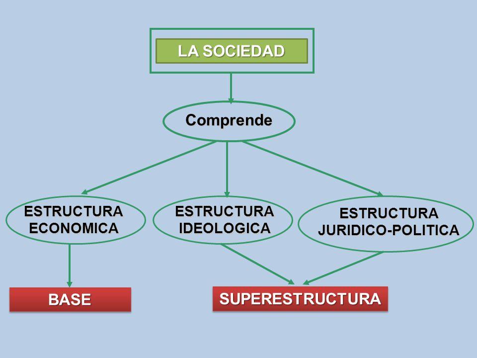 ESTRUCTURAECONOMICA BASEBASE LA SOCIEDAD Comprende ESTRUCTURAIDEOLOGICA ESTRUCTURAJURIDICO-POLITICA SUPERESTRUCTURASUPERESTRUCTURA