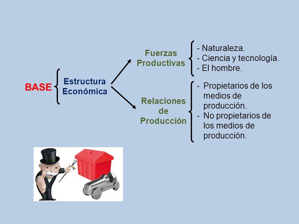 - Naturaleza. - Ciencia y tecnología. - El hombre. -Propietarios de los medios de producción. -No propietarios de los medios de producción. Fuerzas Pr