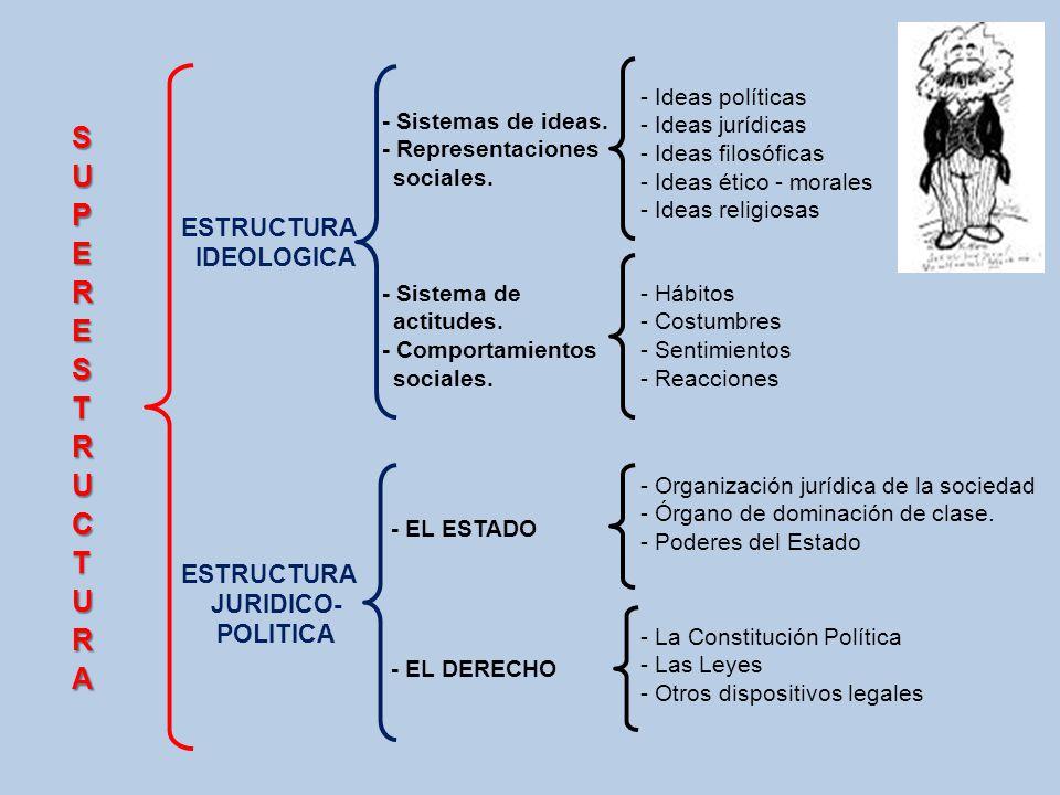 - Ideas políticas - Ideas jurídicas - Ideas filosóficas - Ideas ético - morales - Ideas religiosas - Hábitos - Costumbres - Sentimientos - Reacciones