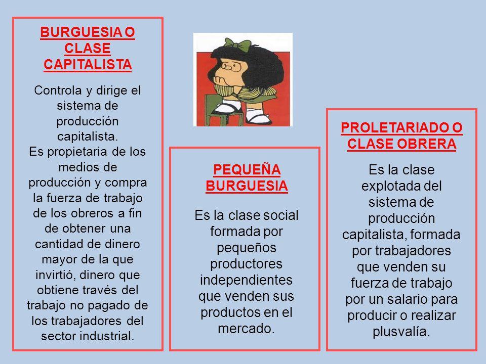BURGUESIA O CLASE CAPITALISTA Controla y dirige el sistema de producción capitalista. Es propietaria de los medios de producción y compra la fuerza de