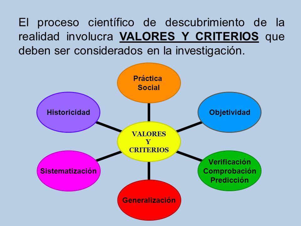 VALORES Y CRITERIOS Práctica Social Objetividad Verificación Comprobación Predicción GeneralizaciónSistematizaciónHistoricidad El proceso científico d