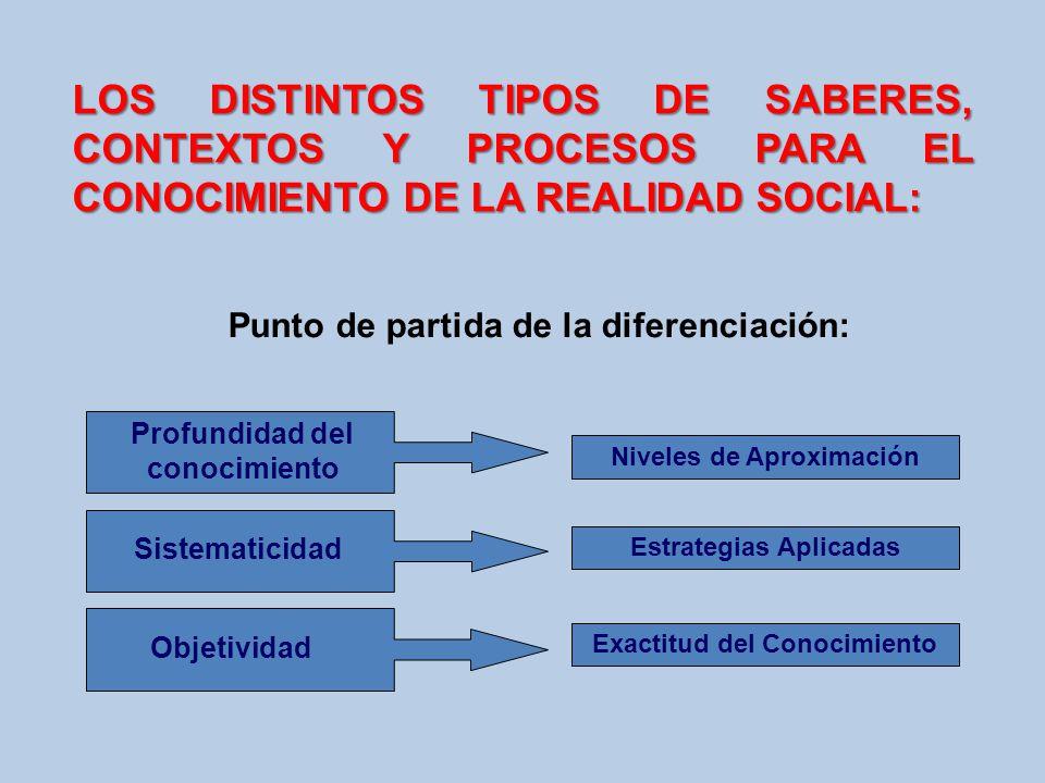 Punto de partida de la diferenciación: Objetividad LOS DISTINTOS TIPOS DE SABERES, CONTEXTOS Y PROCESOS PARA EL CONOCIMIENTO DE LA REALIDAD SOCIAL: Pr