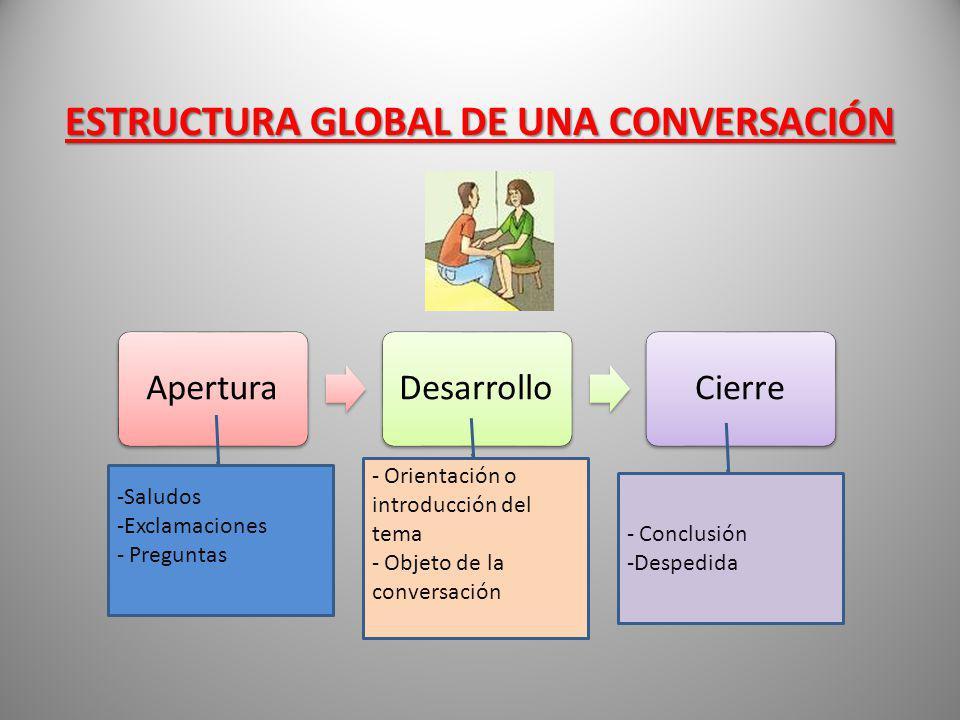 ESTRUCTURA GLOBAL DE UNA CONVERSACIÓN AperturaDesarrolloCierre -Saludos -Exclamaciones - Preguntas - Orientación o introducción del tema - Objeto de l