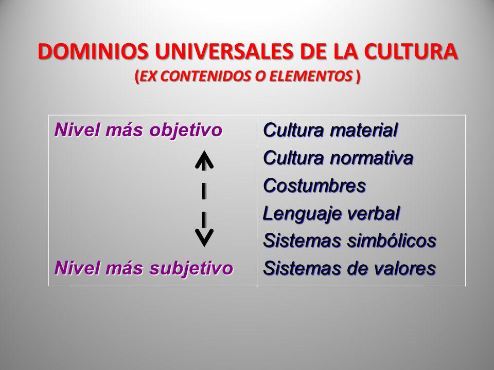 DOMINIOS UNIVERSALES DE LA CULTURA (EX CONTENIDOS O ELEMENTOS ) Nivel más objetivo Nivel más subjetivo Cultura material Cultura normativa Costumbres L