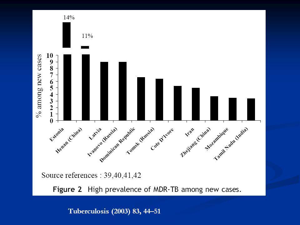 Tuberculosis (2003) 83, 44–51