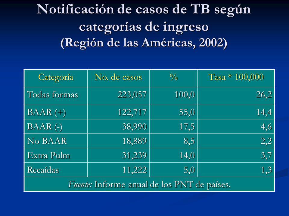 Notificación de casos de TB según categorías de ingreso (Región de las Américas, 2002) Categoría No. de casos % Tasa * 100,000 Todas formas 223,057100