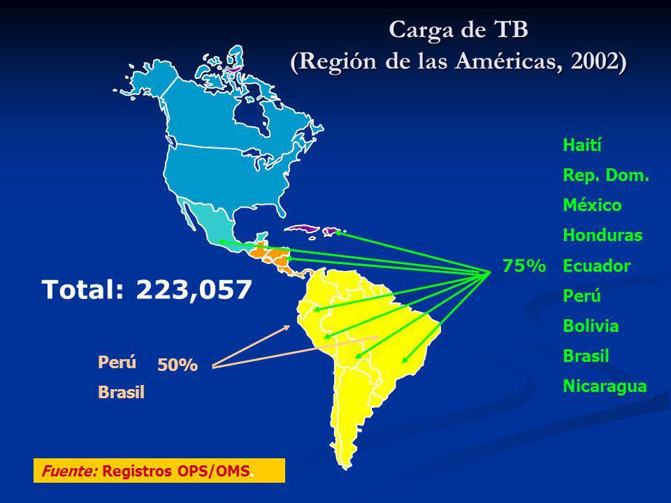 Carga de TB (Región de las Américas, 2002) 75% Total: 223,057 Haití Rep. Dom. México Honduras Ecuador Perú Bolivia Brasil Nicaragua Perú Brasil 50% Fu