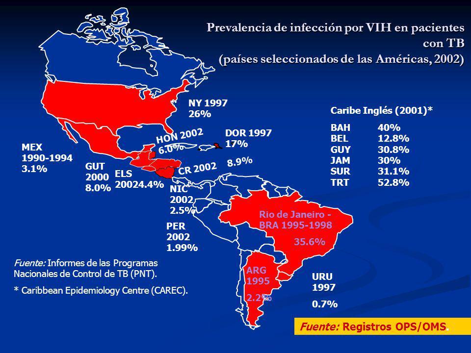 Prevalencia de infección por VIH en pacientes con TB (países seleccionados de las Américas, 2002) NY 1997 26% MEX 1990-1994 3.1% GUT 2000 8.0% ELS 20024.4% NIC 2002 2.5% HON 2002 6.0% ARG 1995 2.2% URU 1997 0.7% Rio de Janeiro - BRA 1995-1998 35.6% Fuente: Informes de las Programas Nacionales de Control de TB (PNT).