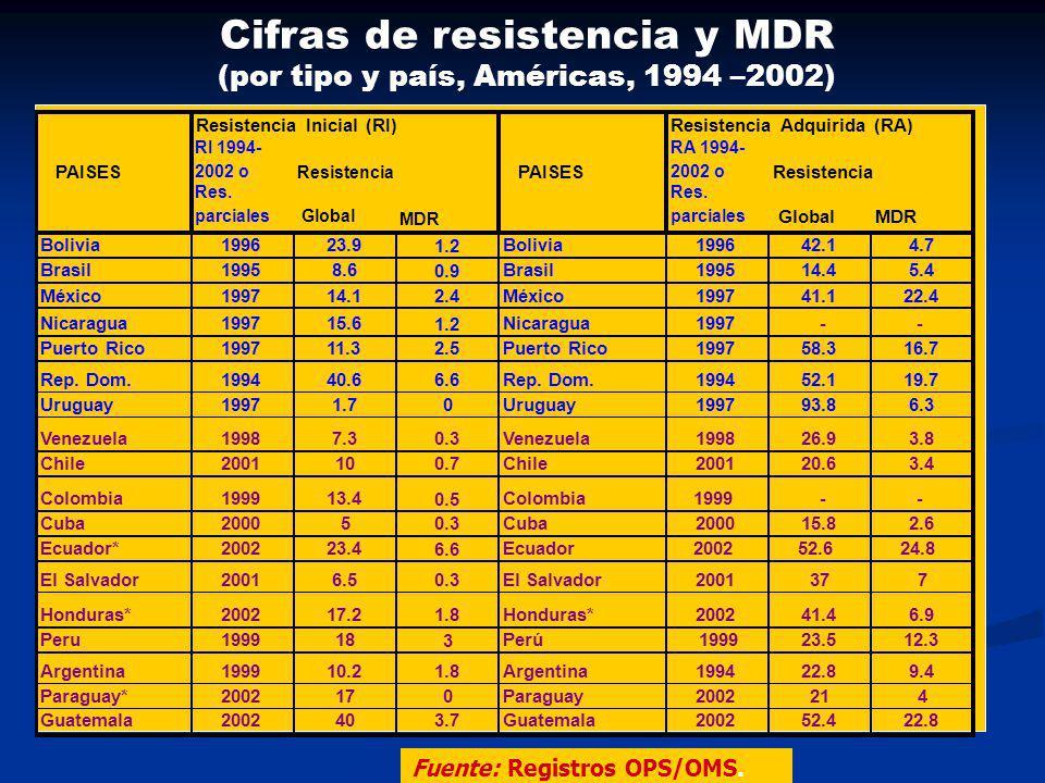 Cifras de resistencia y MDR (por tipo y país, Américas, 1994 –2002) Fuente: Registros OPS/OMS. PAISES RI 1994- 2002 o PAISES RA 1994- 2002 o Res. parc