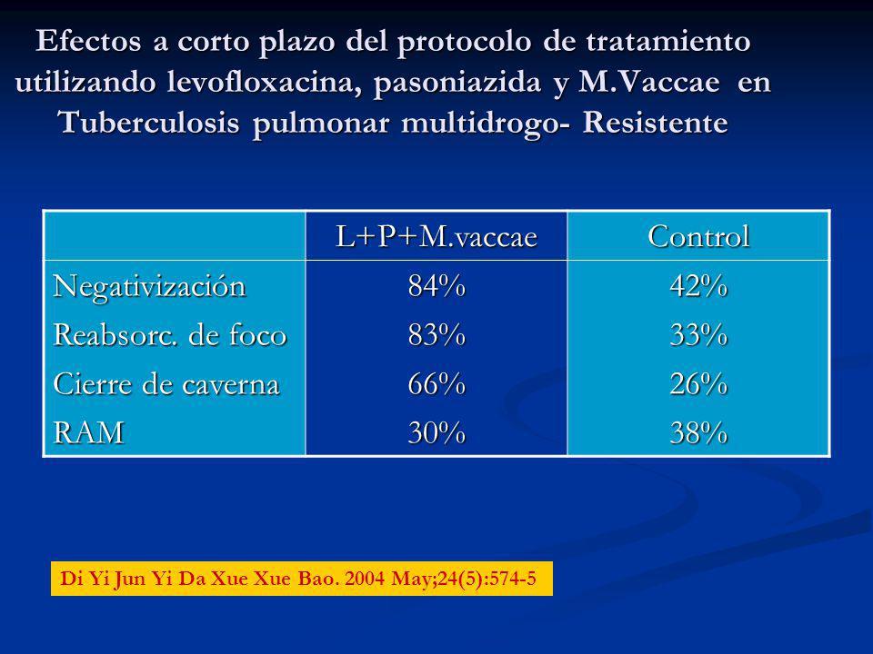 Efectos a corto plazo del protocolo de tratamiento utilizando levofloxacina, pasoniazida y M.Vaccae en Tuberculosis pulmonar multidrogo- Resistente L+