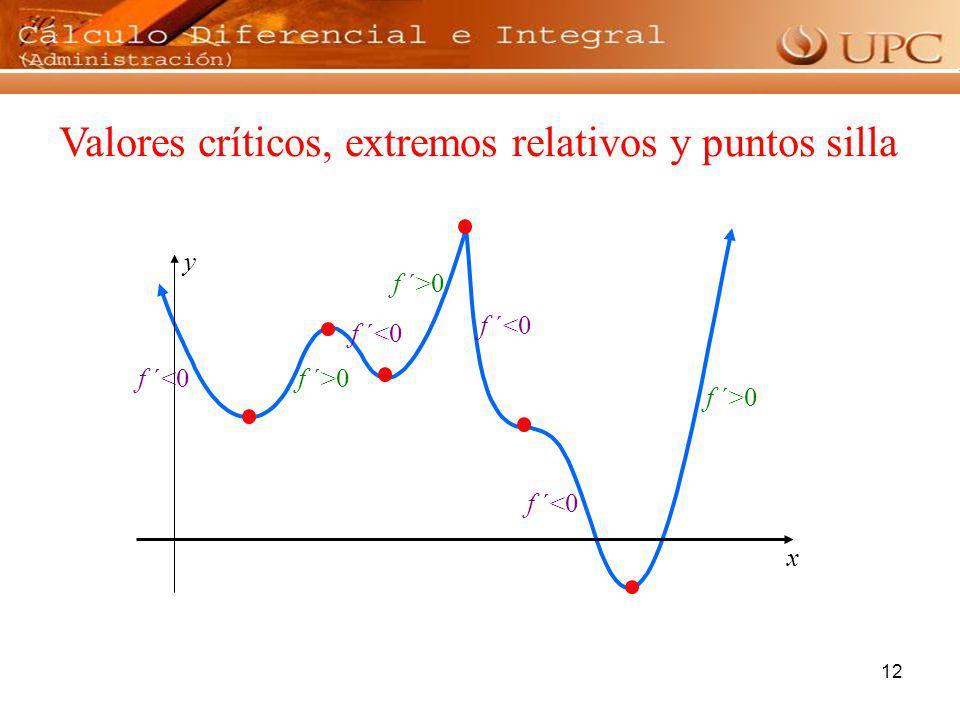 12 x y Valores críticos, extremos relativos y puntos silla f ´>0 f ´<0 f ´>0 f ´<0