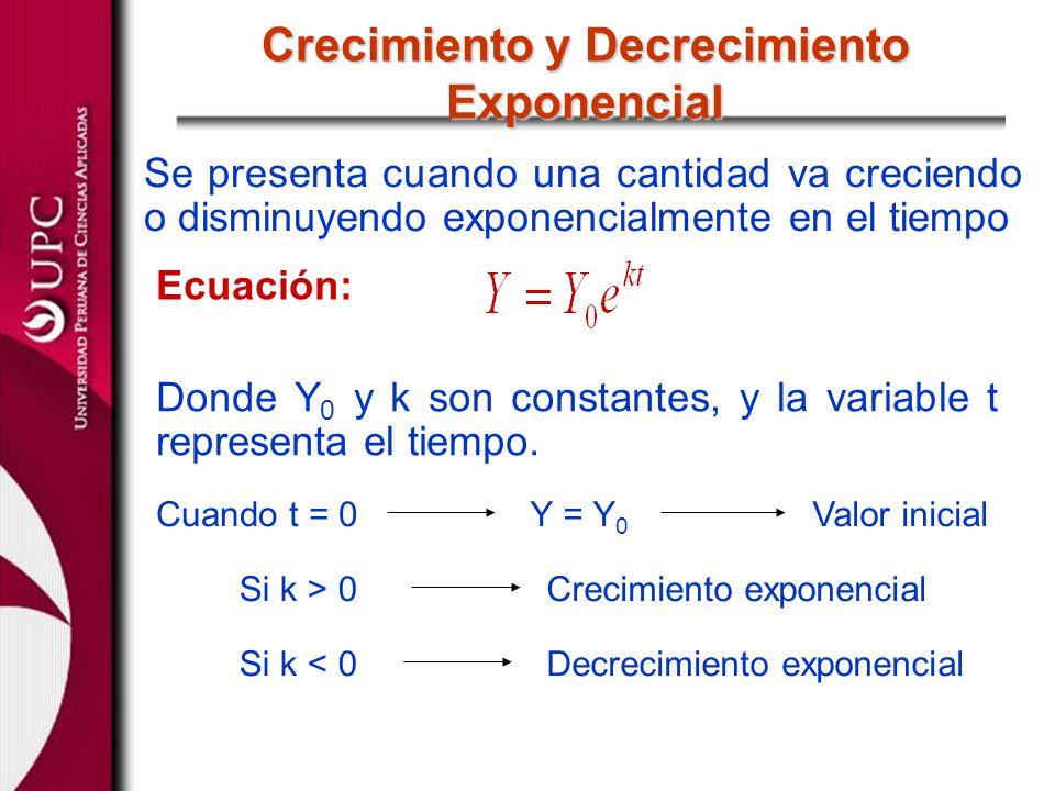 Se presenta cuando una cantidad va creciendo o disminuyendo exponencialmente en el tiempo Crecimiento y Decrecimiento Exponencial Ecuación: Donde Y 0