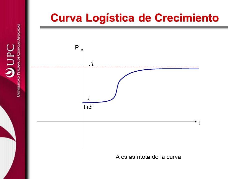 Curva Logística de Crecimiento t P A es asíntota de la curva