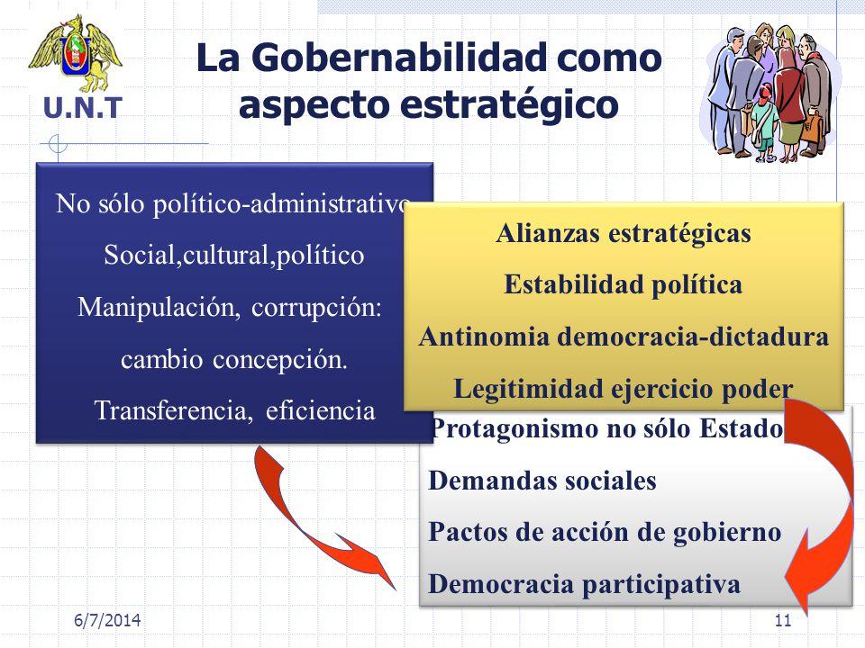 6/7/2014 La Gobernabilidad como aspecto estratégico Protagonismo no sólo Estado Demandas sociales Pactos de acción de gobierno Democracia participativ