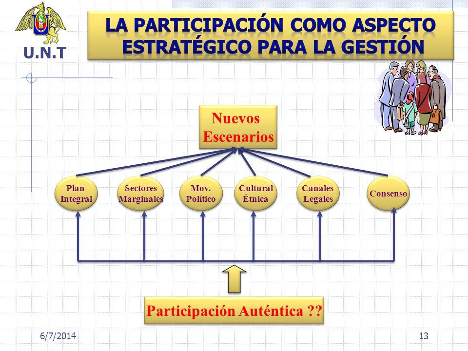 6/7/2014 Plan Integral Plan Integral Sectores Marginales Sectores Marginales Mov. Político Mov. Político Cultural Étnica Cultural Étnica Canales Legal