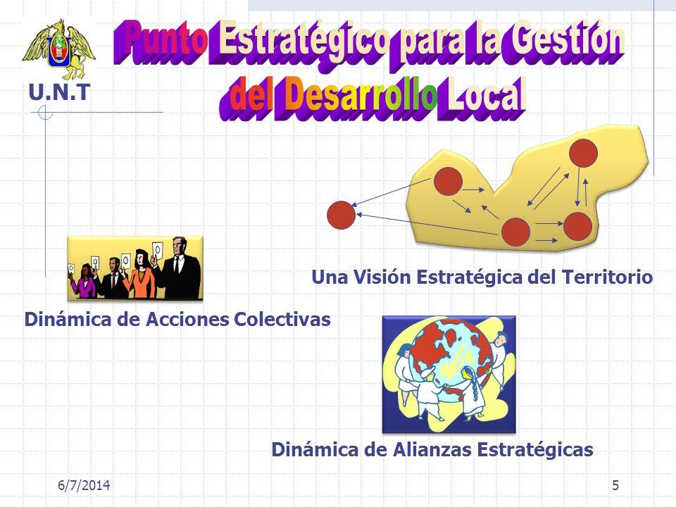 6/7/20145 Una Visión Estratégica del Territorio Dinámica de Acciones Colectivas Dinámica de Alianzas Estratégicas U.N.T