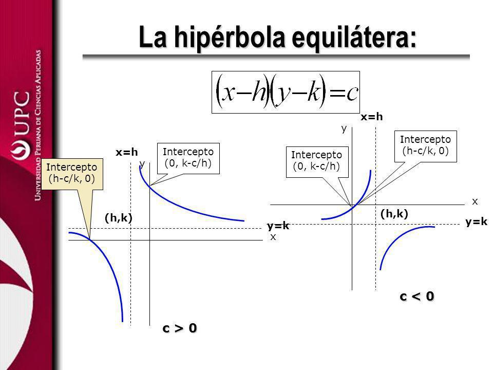 La hipérbola equilátera: x y x=h y=k (h,k) Intercepto (0, k-c/h) Intercepto (h-c/k, 0) x y y=k x=h (h,k) Intercepto (h-c/k, 0) Intercepto (0, k-c/h) c