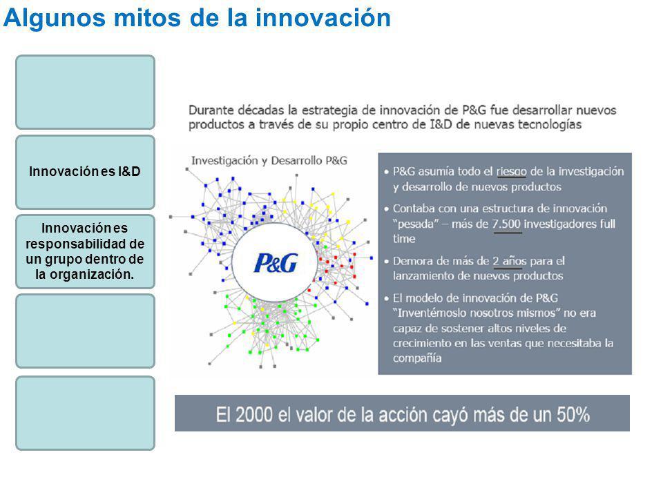 Innovación es I&D Innovación es responsabilidad de un grupo dentro de la organización. Algunos mitos de la innovación