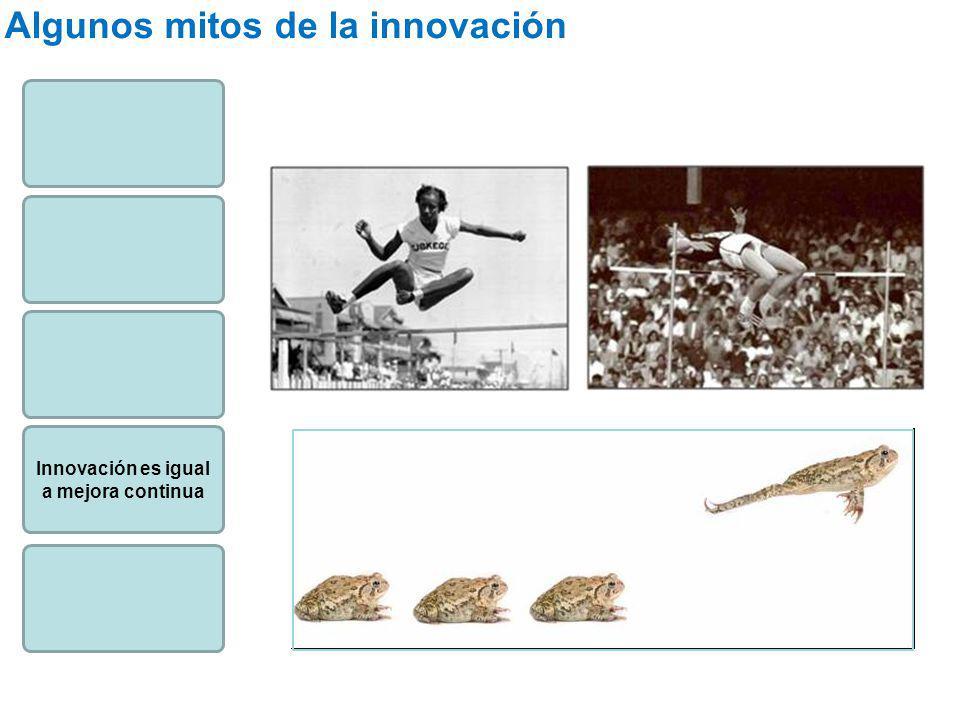 Innovación es igual a mejora continua Algunos mitos de la innovación