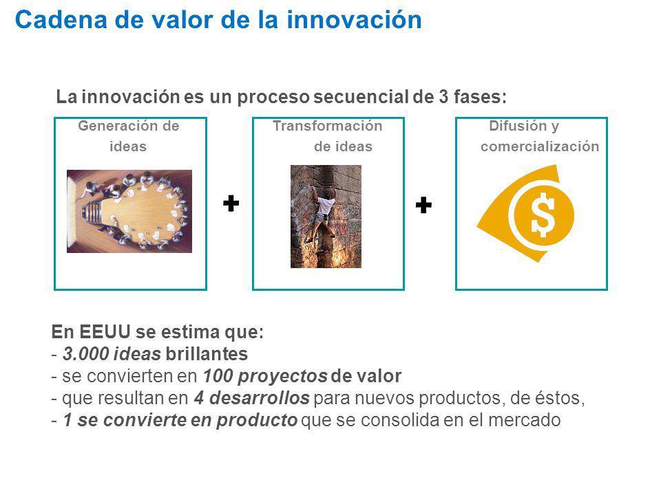 Cadena de valor de la innovación La innovación es un proceso secuencial de 3 fases: En EEUU se estima que: - 3.000 ideas brillantes - se convierten en