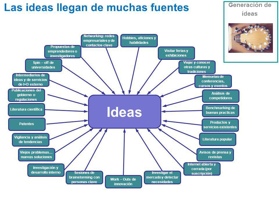 Work – Outs de innovación Sesiones de brainstorming con personas clave Investigar el mercado y detectar necesidades Internet abierta y cerrada (por su