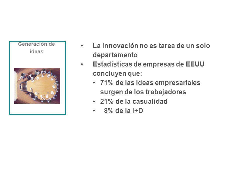 La innovación no es tarea de un solo departamento Estadísticas de empresas de EEUU concluyen que: 71% de las ideas empresariales surgen de los trabaja