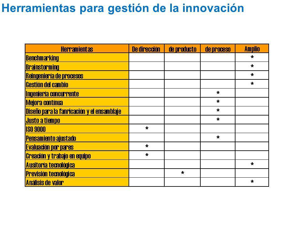 Herramientas para gestión de la innovación
