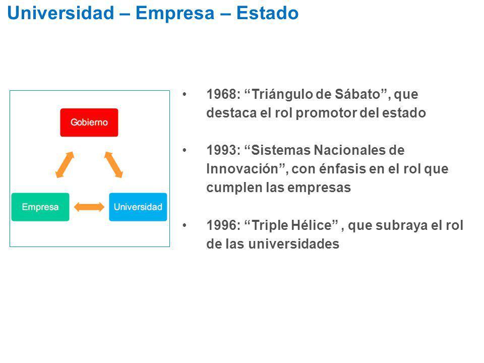 Universidad – Empresa – Estado 1968: Triángulo de Sábato, que destaca el rol promotor del estado 1993: Sistemas Nacionales de Innovación, con énfasis