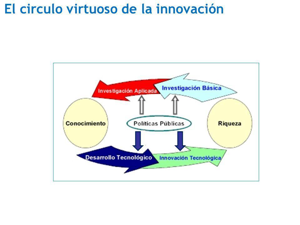 El circulo virtuoso de la innovación