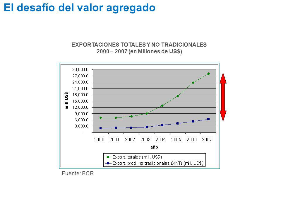 Fuente: BCR EXPORTACIONES TOTALES Y NO TRADICIONALES 2000 – 2007 (en Millones de US$) El desafío del valor agregado