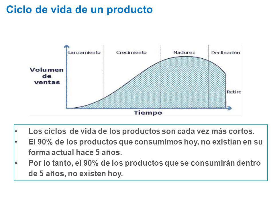 Ciclo de vida de un producto Los ciclos de vida de los productos son cada vez más cortos. El 90% de los productos que consumimos hoy, no existían en s