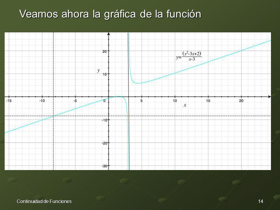14Continuidad de Funciones Veamos ahora la gráfica de la función