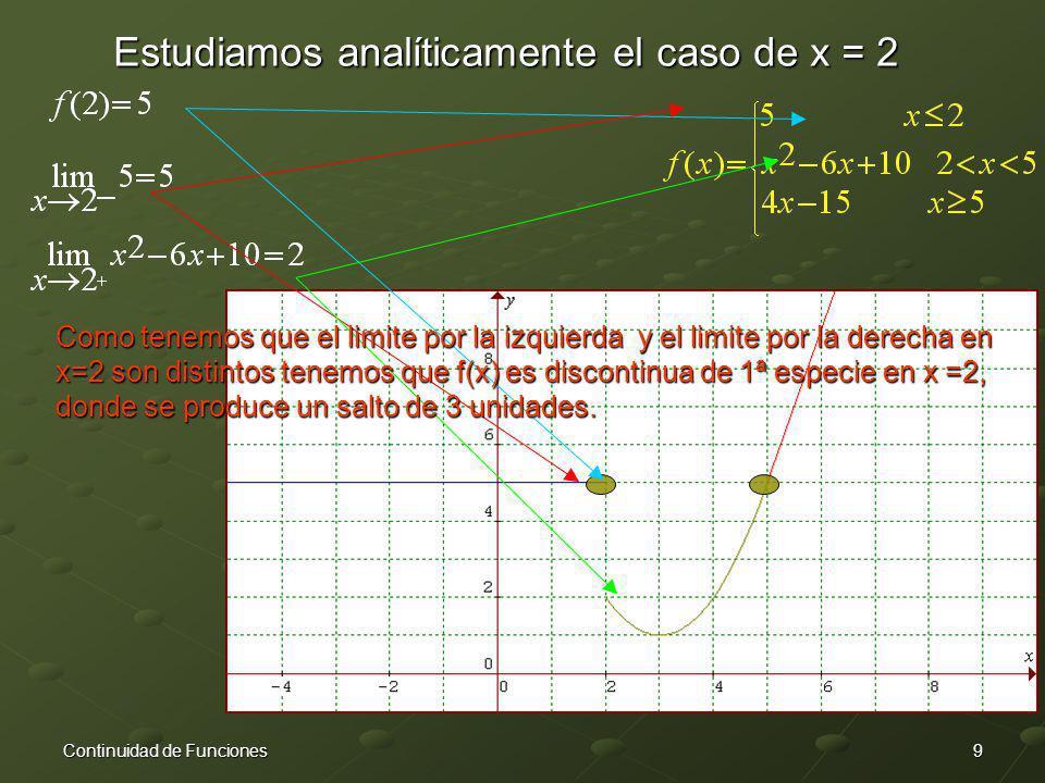 9Continuidad de Funciones Estudiamos analíticamente el caso de x = 2 Como tenemos que el limite por la izquierda y el limite por la derecha en x=2 son