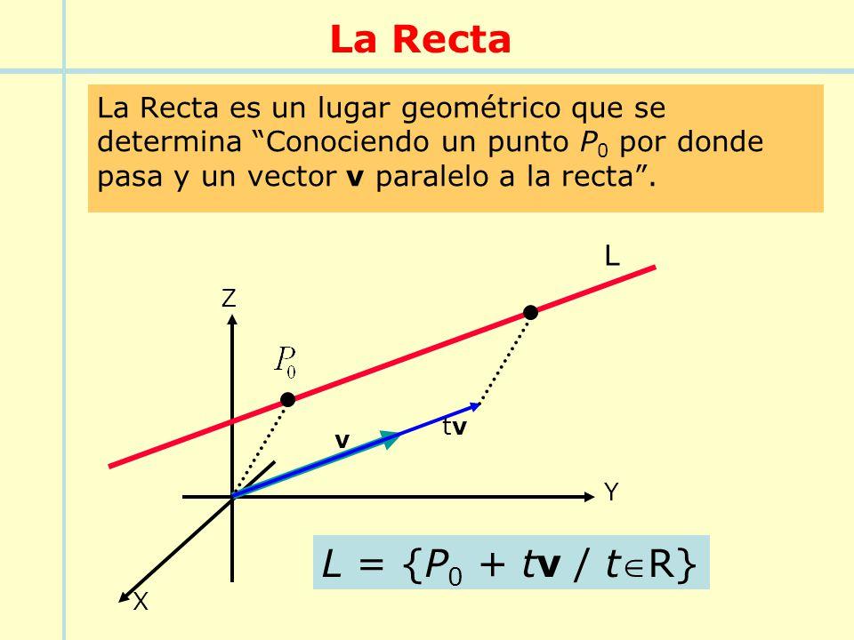 La Recta La Recta es un lugar geométrico que se determina Conociendo un punto P 0 por donde pasa y un vector v paralelo a la recta. L = {P 0 + tv / tR