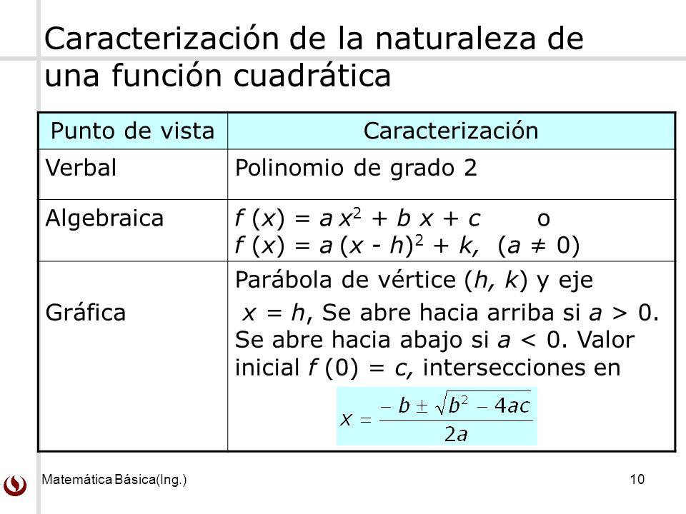 Matemática Básica(Ing.)10 Caracterización de la naturaleza de una función cuadrática Punto de vistaCaracterización VerbalPolinomio de grado 2 Algebrai