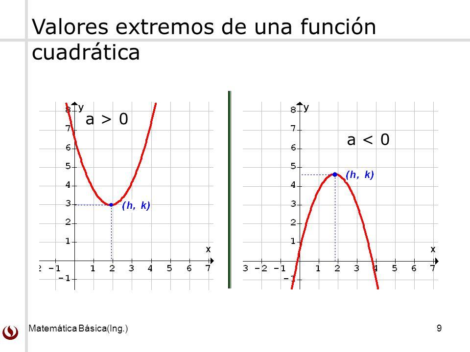 Matemática Básica(Ing.)10 Caracterización de la naturaleza de una función cuadrática Punto de vistaCaracterización VerbalPolinomio de grado 2 Algebraicaf (x) = a x 2 + b x + c o f (x) = a (x - h) 2 + k, (a 0) Gráfica Parábola de vértice (h, k) y eje x = h, Se abre hacia arriba si a > 0.