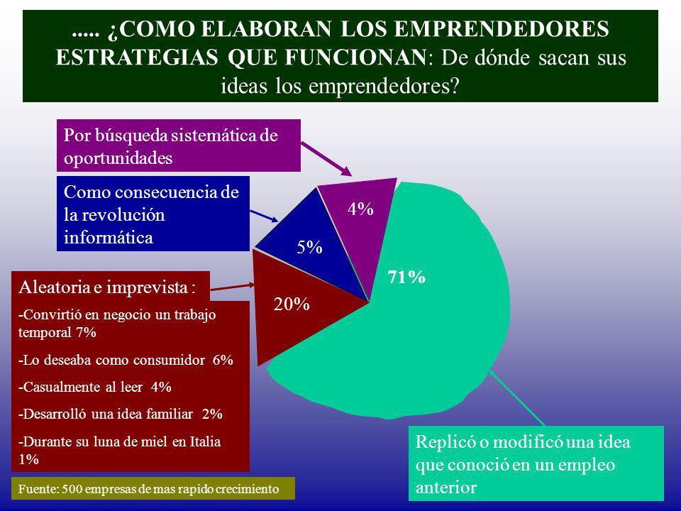..... ¿COMO ELABORAN LOS EMPRENDEDORES ESTRATEGIAS QUE FUNCIONAN: De dónde sacan sus ideas los emprendedores? 5% 4% 20% 71% Por búsqueda sistemática d