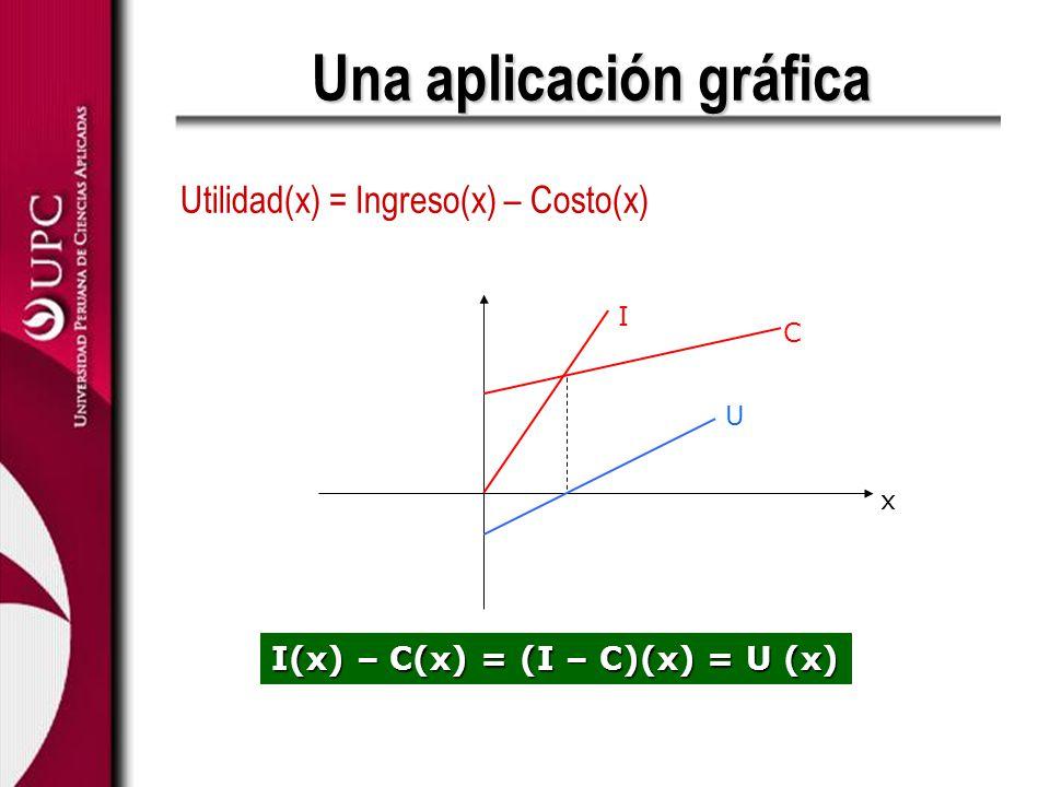 Una aplicación gráfica Utilidad(x) = Ingreso(x) – Costo(x) x I C U I(x) – C(x) = (I – C)(x) = U (x)