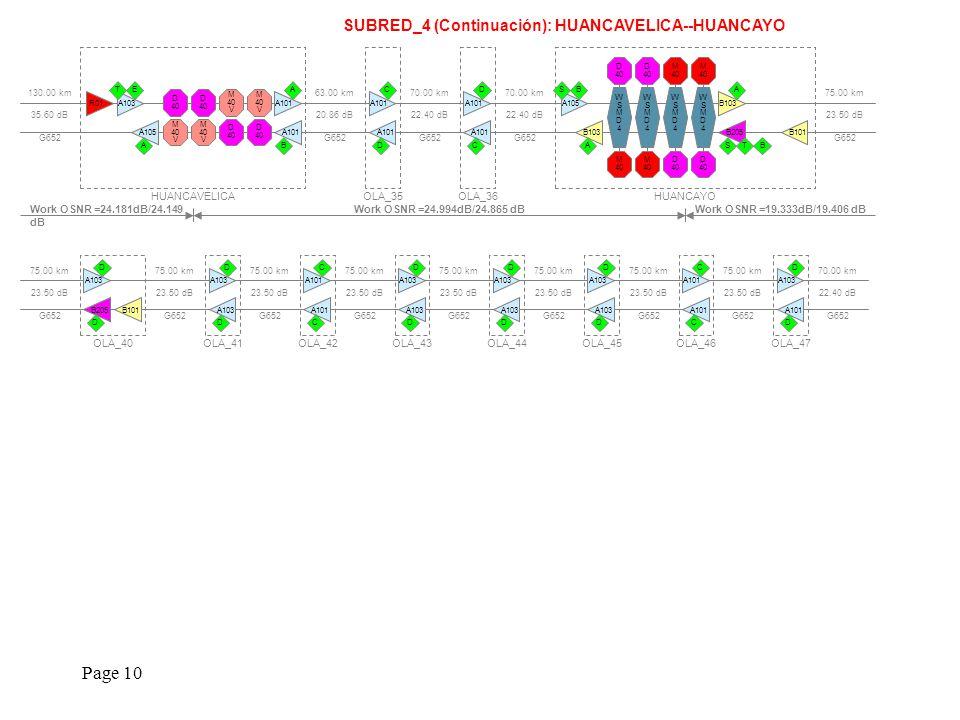 Page 10 SUBRED_4 (Continuación): HUANCAVELICA--HUANCAYO 63.00 km 20.86 dB G652 130.00 km 35.60 dB G652 HUANCAVELICA M 40 V M 40 V M 40 V M 40 V D 40 D