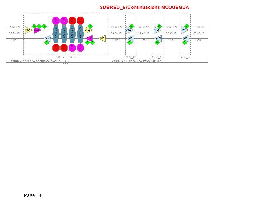 Page 14 SUBRED_6 (Continuación): MOQUEGUA 79.00 km 24.38 dB G652 85.00 km 25.70 dB G652 MOQUEGUA WSMD4WSMD4 M 40 D 40 WSMD4WSMD4 M 40 D 40 WSMD4WSMD4 M 40 D 40 WSMD4WSMD4 M 40 D 40 A105 A B205 STB B101B103 A B205 TB B101 Work OSNR =23.023dB/22.904 dBWork OSNR =23.532dB/23.532 dB 70.00 km 22.40 dB G652 OLA_17 A101 D A103 D 70.00 km 22.40 dB G652 OLA_16 A101 C D 70.00 km 22.40 dB G652 OLA_15 A101 D C