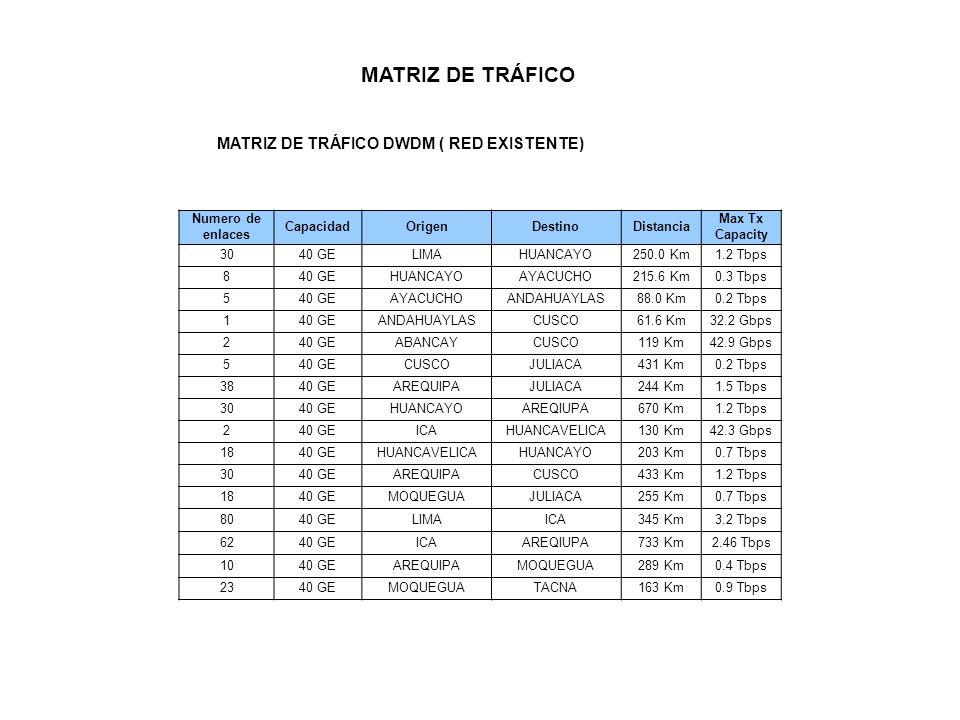 MATRIZ DE TRÁFICO MATRIZ DE TRÁFICO DWDM ( RED EXISTENTE) Numero de enlaces CapacidadOrigenDestinoDistancia Max Tx Capacity 3040 GELIMAHUANCAYO250.0 K